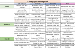 Champagne pairing-price grid